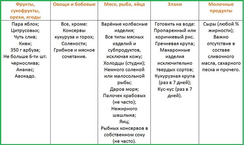 Мириманова Диета Каждый День. Минус 60 (система похудения): меню на неделю, мотивация, принципы, рецепты, секреты, отзывы