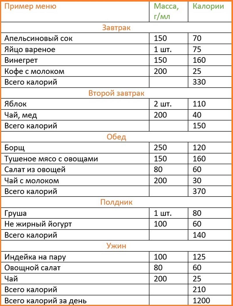 1200 Kalorilik Diyet Listesi İle Zayıflayın