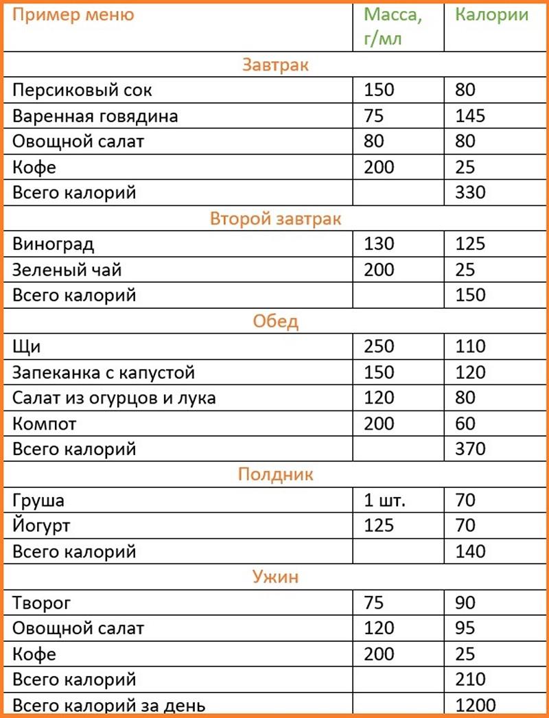 1200 Kalorilik Diyet: 1200 Kalori Diyeti